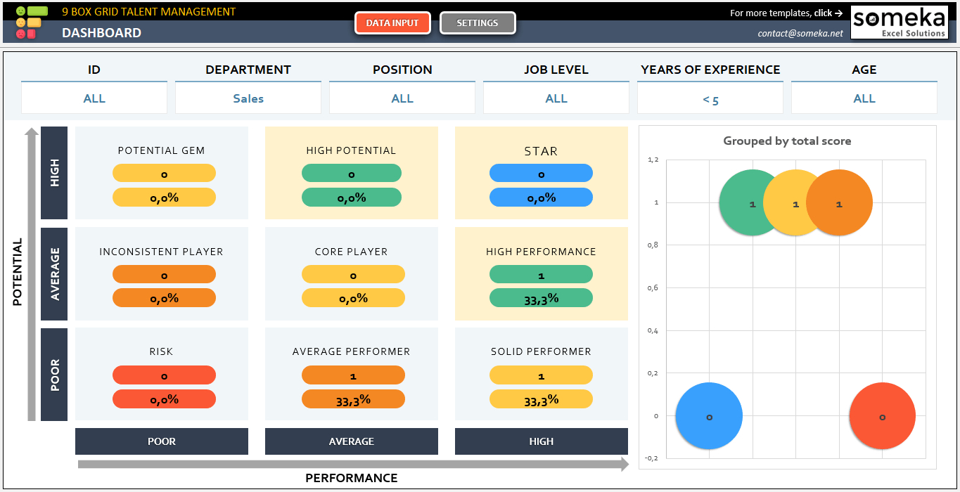 9 Box Grid Talent Management Template | Free Hr Mapping