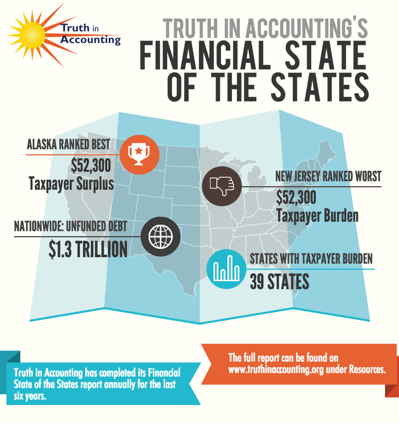 State Ranking For Financial Health : Chart Of The Week